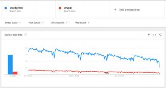 WordPress vs Drupal Trends.